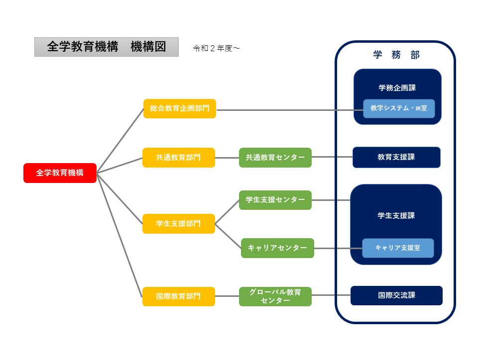 全学教育機構 機構図R2.4.1~.png